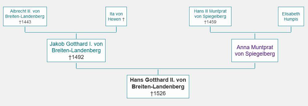 Die nächste Verwandtschaft von Hans Gotthard II von Breiten-Landenberg; https://gw.geneanet.org/uezuercher?lang=en&p=hans+gotthard+ii.&n=von+breiten+landenberg.